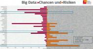 openHPI-Befragung: Hier liegen die Chancen und Risiken von Big Data (FOTO)