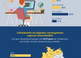 Postbank Jugend-Digitalstudie 2020 / Jugendliche nur bedingt zufrieden mit Homeschooling-Angeboten während Corona-Krise / Rund ein Drittel ist unzufrieden mit Lernangeboten (FOTO)