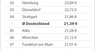 Nachhilfe in den Sommerferien: Berliner zahlen 30 Prozent mehr als Dortmunder (FOTO)