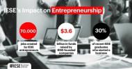 Absolventen der IESE Business School schaffen weltweit 70.000 Arbeitsplätze – Ökosystem für Unternehmergeist, Innovation und Wachstum (FOTO)