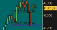 Grundlagen der Börse für den nebenberuflichen Handel mit Aktien