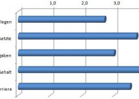 Rückschlüsse aus 6 Jahren Arbeitgeberbewertungen in Deutschland