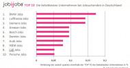 JobiJoba Job-Barometer: TOP 10 der beliebtesten Unternehmen in Deutschland