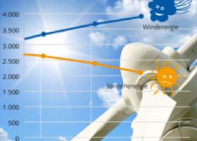 Sonnige Aussichten für Jobs in der Windenergie – Solar-Branche mit Gegenwind – Stellenmarkt-Analyse von personal total