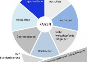Suchst du noch oder produzierst du schon? – 5S Workshop der fabrik-ID GmbH